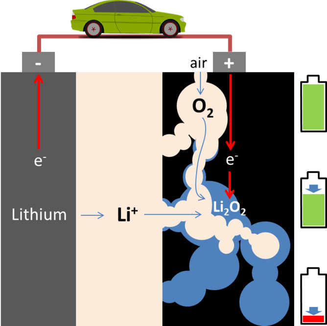 Pozitif elektrodun tüm gözenekleri lityum peroksit ile dolduğunda teorik olarak lityum-hava bataryası boşalmış demektir.