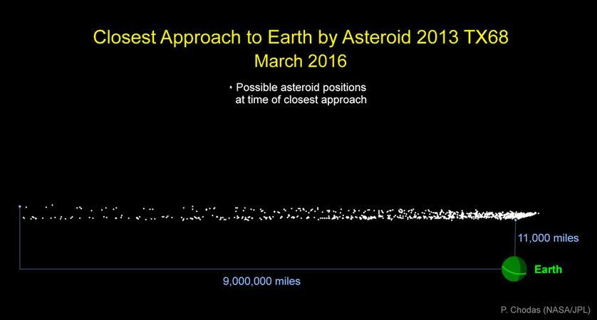 Mart ayındaki asteroidin geçişi ile ilgili olası konum dağılımı