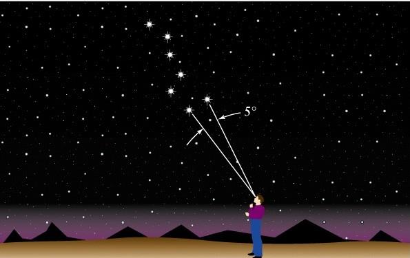 ders2_yıldızlarınaçısalayrımı
