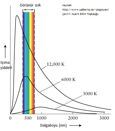 Şekil3. Farklı sıcaklıklar için değişen tayf eğrileri.