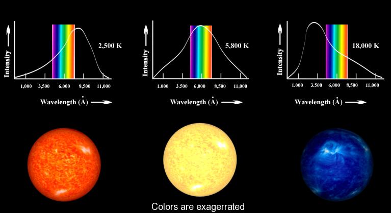 Şekil4. Yine farklı sıcaklıklara sahip yıldızların tayfı ve nasıl göründüklerine işaret eden tasvirleri.