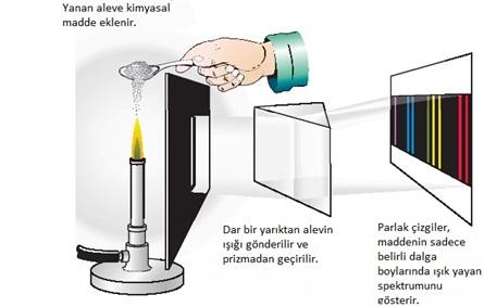 Kesikli emisyon spektrumu: ısınan şeffaf gaz kaynaklı emisyon.
