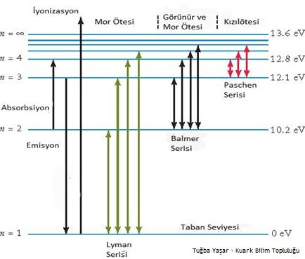 bol6_hidrojenspektrumu
