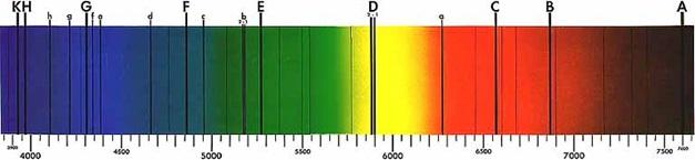 Fraunhofer Spektrumu